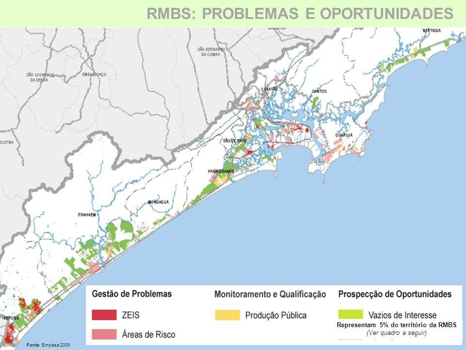 Representam 5% do território da RMBS (Ver quadro a seguir) Fonte: Emplasa 2009 RMBS: PROBLEMAS E OPORTUNIDADES