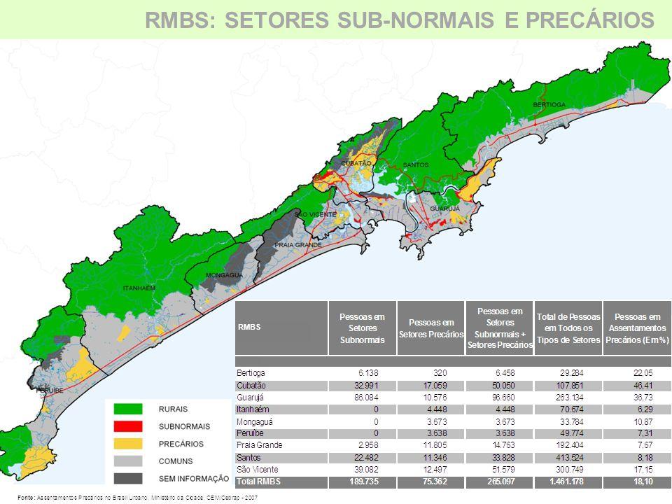  Itanhaém, Mongaguá, Peruíbe, Praia Grande e Santos têm entre 6% e 10% de suas populações em assentamentos precários;  Cubatão e Guarujá têm, respectivamente, 46,4% e 36,7% da população em assentamentos precários.