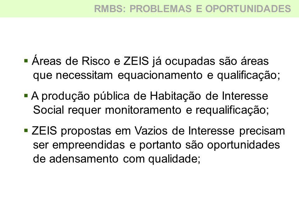  Áreas de Risco e ZEIS já ocupadas são áreas que necessitam equacionamento e qualificação;  A produção pública de Habitação de Interesse Social requ