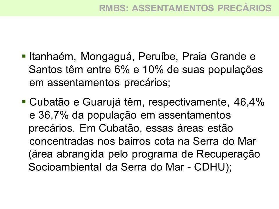  Itanhaém, Mongaguá, Peruíbe, Praia Grande e Santos têm entre 6% e 10% de suas populações em assentamentos precários;  Cubatão e Guarujá têm, respec