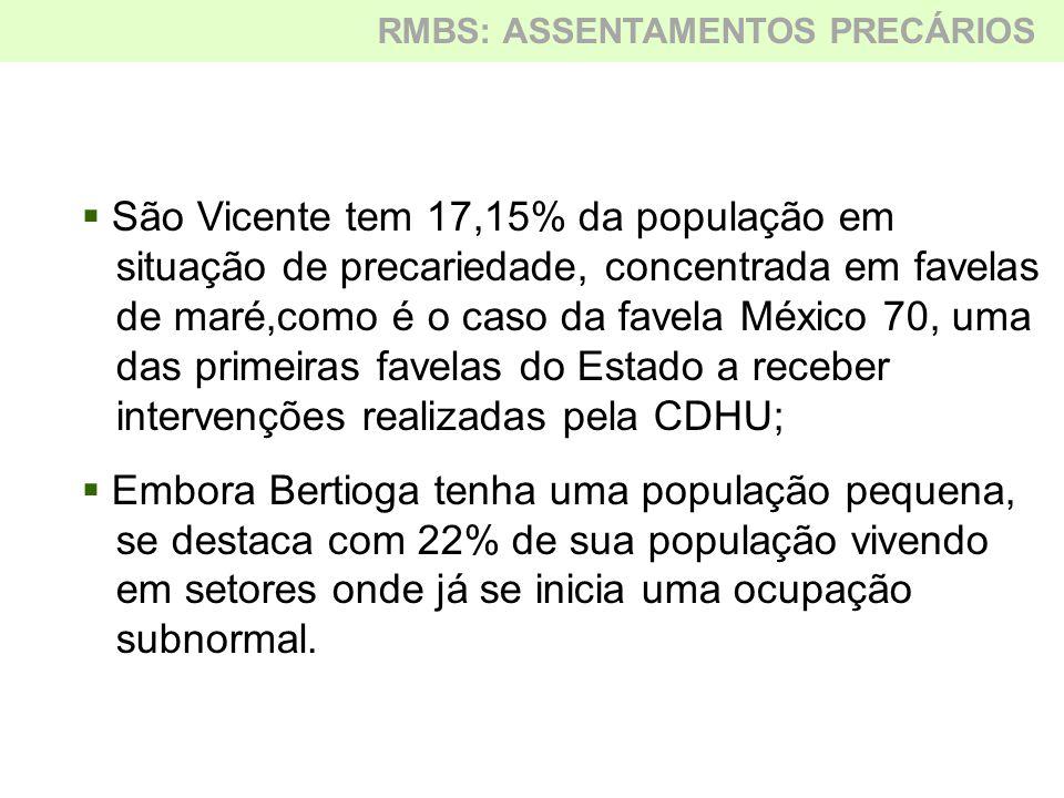  São Vicente tem 17,15% da população em situação de precariedade, concentrada em favelas de maré,como é o caso da favela México 70, uma das primeiras