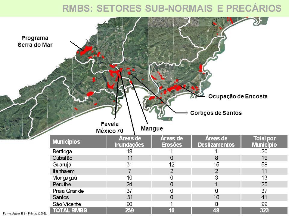 RMBS: Áreas de Risco Programa Serra do Mar Favela México 70 Cortiços de Santos Ocupação de Encosta Fonte: Agem BS – Primac (2002). RMBS: SETORES SUB-N