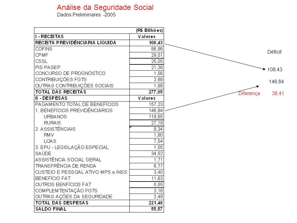 Análise da Seguridade Social Receitas e Despesas da Seguridade Social – RGPS – 2005 e 2006 R$ milhões –valores correntes Receitas realizadas2005200620052006 1.