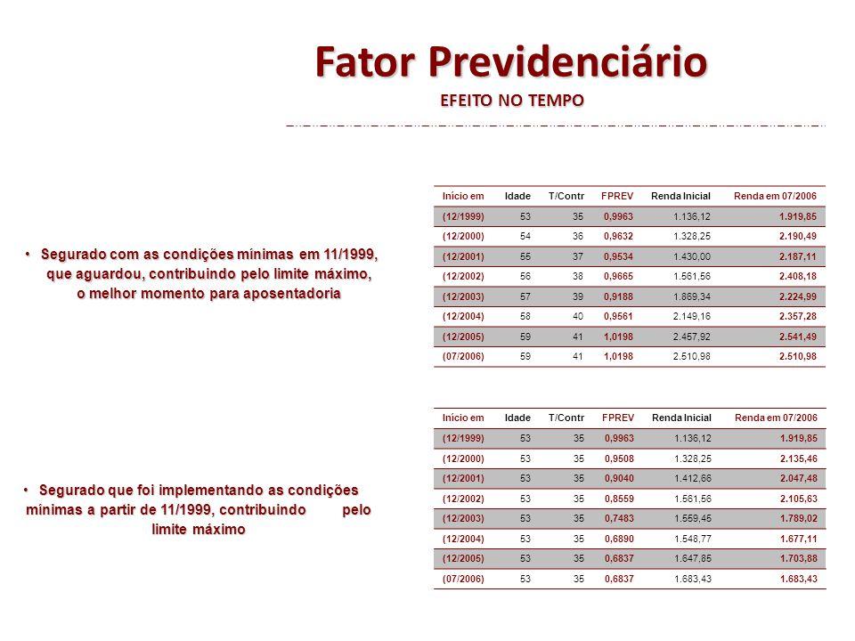 Fator Previdenciário EFEITO NO TEMPO (x) MANUTENÇÃO DO SISTEMA ANTERIOR Cálculo com FATOR PREVIDENCIÁRIOCálculo com regime anterior Condições mínimas em 11/1999Condições Mínimas(PBC de 36 meses, sem Fator) Início emMédiaLimiteIdadeT/ContrFPREVRenda em 07/2006IdadeT/ContrFPREVRenda em 07/2006 (12/1999)1.140,30 53350,99631.919,8553350,99631.919,851.975,70 (12/2000)1.419,101.328,2554360,96322.190,4953350,95082.135,462.197,74 (12/2001)1.562,681.430,0055370,95342.187,1153350,90402.047,482.167,47 (12/2002)1.913,261.561,5656380,96652.408,1853350,85592.105,632.283,31 (12/2003)2.083,981.869,3457390,91882.224,9953350,74831.789,022.027,00 (12/2004)2.247,85 58400,95612.357,2853350,68901.677,112.256,72 (12/2005)2.410,20 59411,01982.541,4953350,68371.703,882.568,64 (07/2006)2.462,23 59411,01982.510,9853350,68371.683,432.632,64