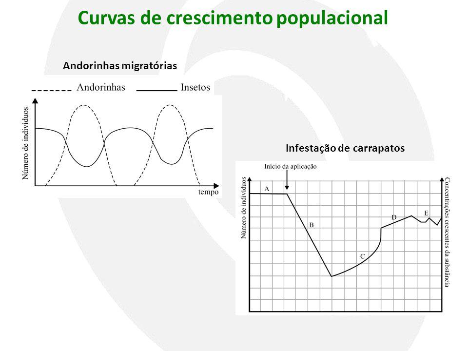 Curvas de crescimento populacional Andorinhas migratórias Infestação de carrapatos