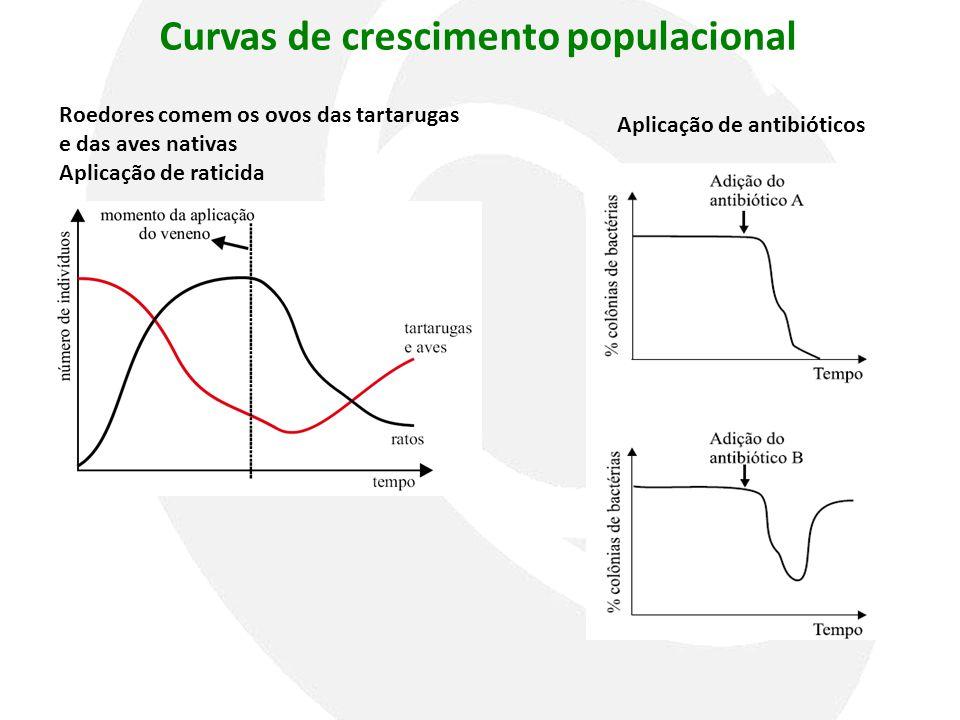 Curvas de crescimento populacional Roedores comem os ovos das tartarugas e das aves nativas Aplicação de raticida Aplicação de antibióticos