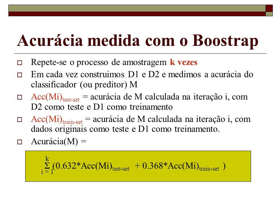 Um outro classificador Eager: Redes Neurais AULA 8 – Parte II Data Mining Sandra de Amo