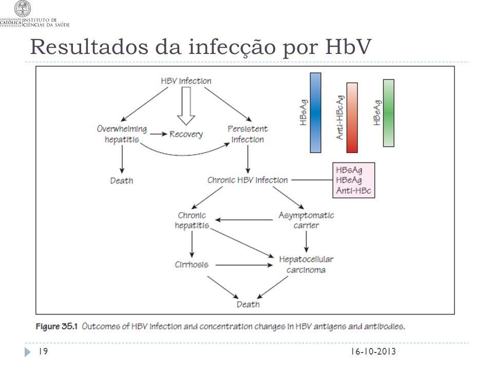 Resultados da infecção por HbV 16-10-201319