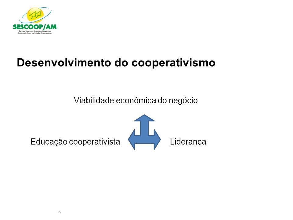 9 Desenvolvimento do cooperativismo Viabilidade econômica do negócio Educação cooperativistaLiderança