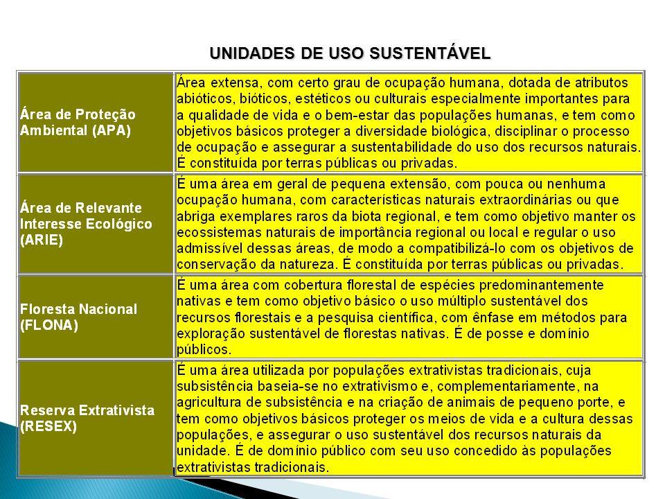 UNIDADES DE USO SUSTENTÁVEL Fonte: MMA, 2006. Unidades de Uso Sustentável (ou Direto)