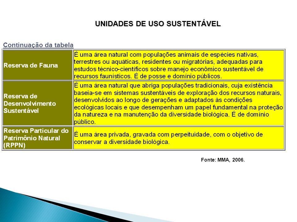 UNIDADES DE USO SUSTENTÁVEL Fonte: MMA, 2006.