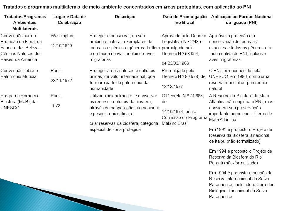 Tratados e programas multilaterais de meio ambiente concentrados em á reas protegidas, com aplica ç ão ao PNI Tratados/Programas Ambientais Multilaterais Lugar e Data de Celebração Descrição Data de Promulgação no Brasil Aplicação ao Parque Nacional do Iguaçu (PNI) Convenção para a Proteção da Flora, da Fauna e das Belezas Cênicas Naturais dos Países da América Washington, 12/10/1940 Proteger e conservar, no seu ambiente natural, exemplares de todas as espécies e gêneros da flora e da fauna nativas, incluindo aves migratórias Aprovado pelo Decreto Legislativo N.º 2/48 e promulgado pelo Decreto N.º 58.054, de 23/03/1966 Aplicável à proteção e à conservação de todas as espécies e todos os gêneros e à fauna nativa do PNI, inclusive aves migratórias Convenção sobre o Patrimônio Mundial Paris, 23/11/1972 Proteger áreas naturais e culturais únicas, de valor internacional, que formam parte do patrimônio da humanidade Promulgado pelo Decreto N.º 80.978, de 12/12/1977 O PNI foi reconhecido pela UNESCO, em 1986, como uma reserva mundial do patrimônio natural Programa Homem e Biosfera (MaB), da UNESCO Paris, 1972 Utilizar, racionalmente, e conservar os recursos naturais da biosfera, através da cooperação internacional e pesquisa científica, e criar reservas da biosfera, categoria especial de zona protegida O Decreto N.º 74.685, de 14/10/1974, cria a Comissão do Programa MaB no Brasil A Reserva da Biosfera da Mata Atlântica não engloba o PNI, mas considera sua preservação importante como ecossistema de Mata Atlântica.