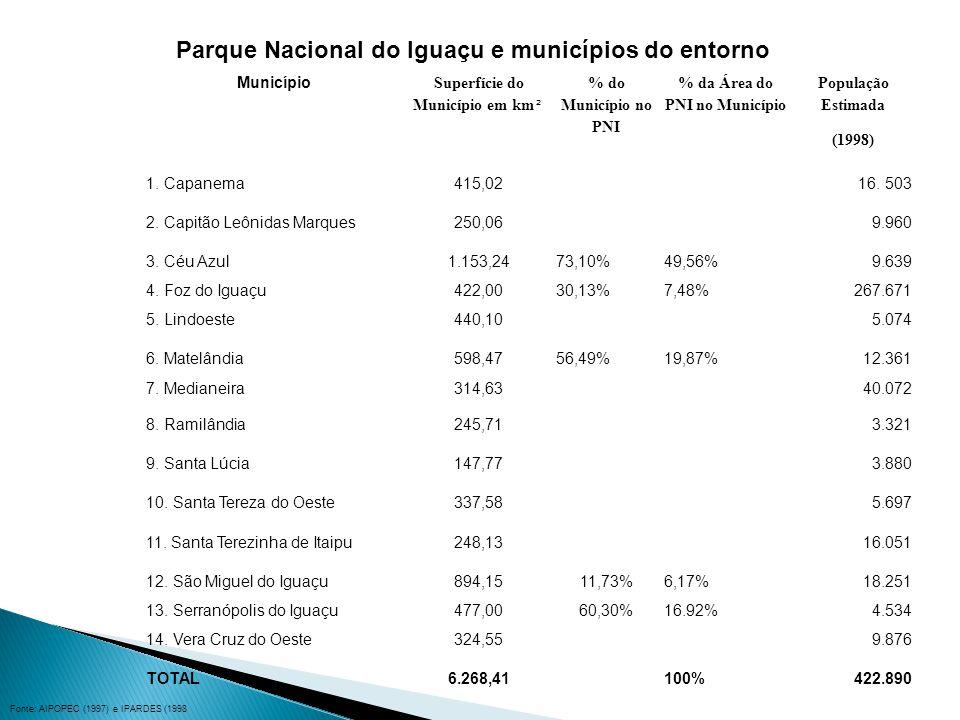 Parque Nacional do Iguaçu e municípios do entorno Município Superfície do Município em km ² % do Município no PNI % da Área do PNI no Município População Estimada (1998) 1.