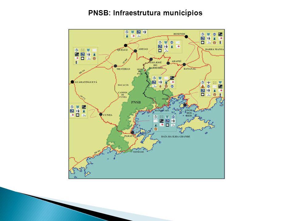 PNSB: Infraestrutura municípios