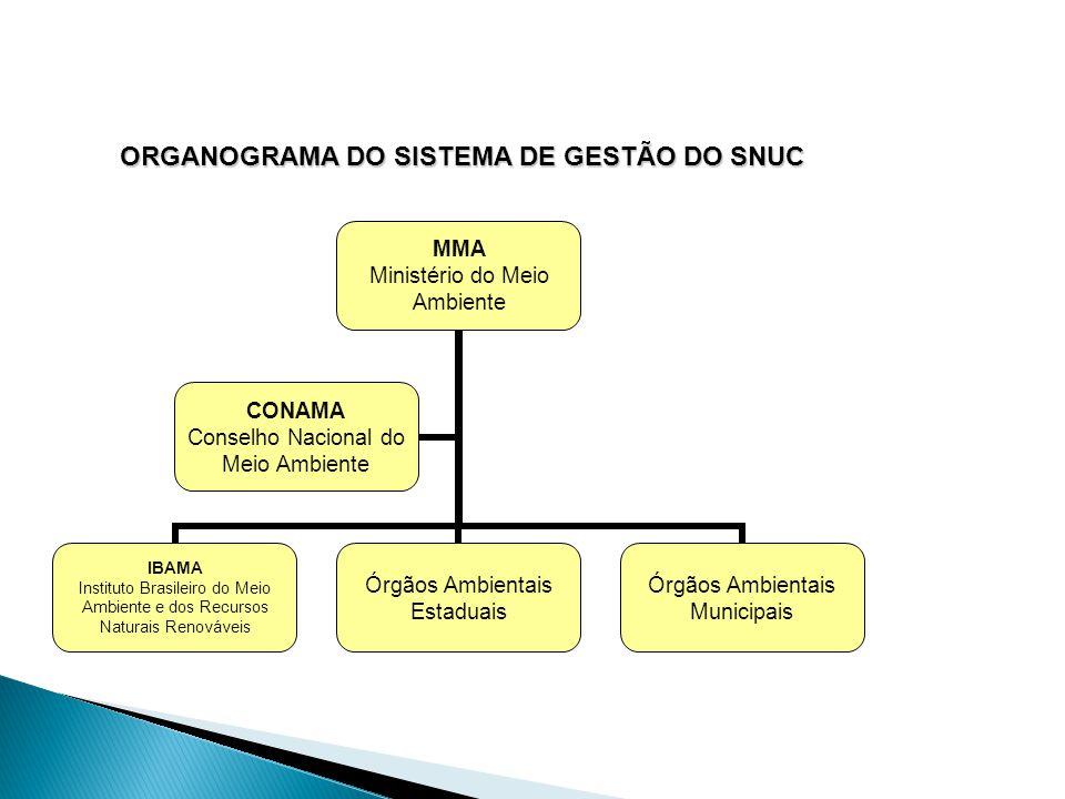 PROCESSO DE CRIAÇÃO DE UMA UC  As Unidades de Conservação podem ser criadas por atos do Poder Público Federal, Estadual ou Municipal.