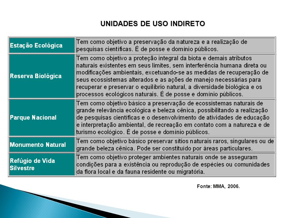 UNIDADES DE USO INDIRETO Fonte: MMA, 2006. Unidades de Uso Indireto