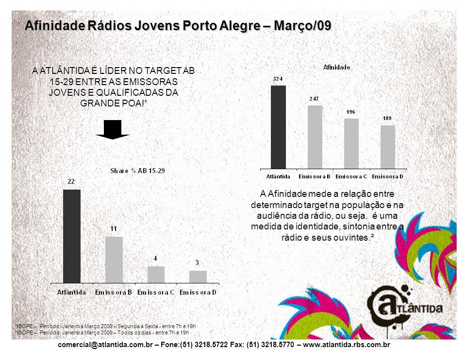 comercial@atlantida.com.br – Fone:(51) 3218.5722 Fax: (51) 3218.5770 – www.atlantida.rbs.com.br A Afinidade mede a relação entre determinado target na população e na audiência da rádio, ou seja, é uma medida de identidade, sintonia entre a rádio e seus ouvintes.² A ATLÂNTIDA É LÍDER NO TARGET AB 15-29 ENTRE AS EMISSORAS JOVENS E QUALIFICADAS DA GRANDE POA!¹ Afinidade Rádios Jovens Porto Alegre – Março/09 ¹IBOPE – Período: Janeiro a Março 2009 – Segunda a Sexta - entre 7h e 19h ¹IBOPE – Período: Janeiro a Março 2009 – Todos os dias - entre 7h e 19h