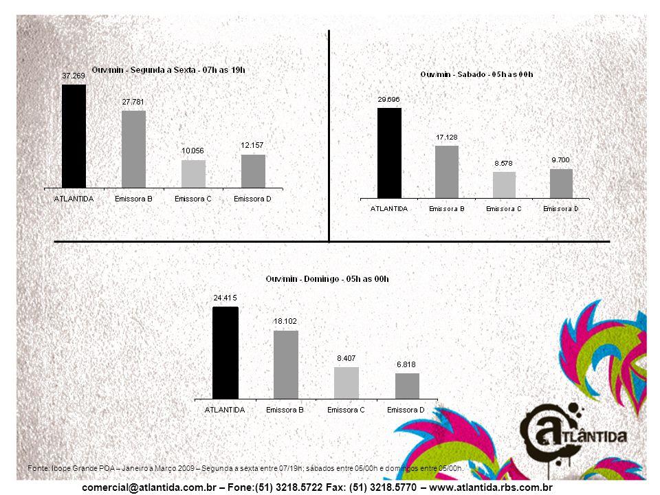comercial@atlantida.com.br – Fone:(51) 3218.5722 Fax: (51) 3218.5770 – www.atlantida.rbs.com.br Fonte: Ibope Grande POA – Janeiro a Março 2009 – Segunda a sexta entre 07/19h; sábados entre 05/00h e domingos entre 05/00h.