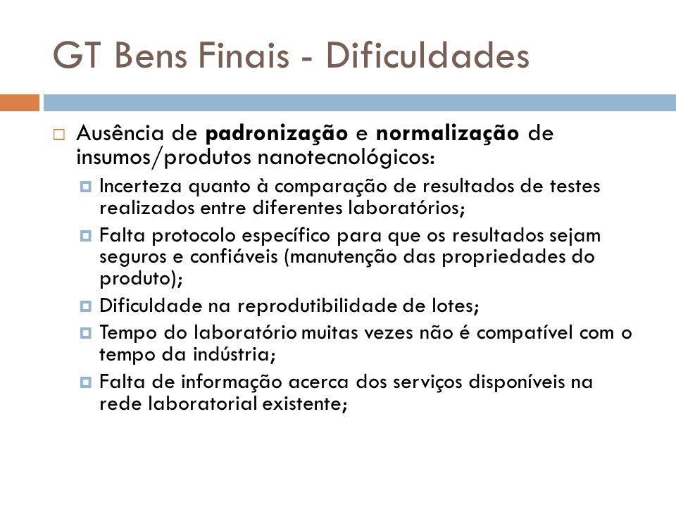 GT Bens Finais - Dificuldades  Ausência de padronização e normalização de insumos/produtos nanotecnológicos:  Incerteza quanto à comparação de resul