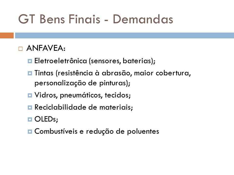 GT Bens Finais - Demandas  ANFAVEA:  Eletroeletrônica (sensores, baterias);  Tintas (resistência à abrasão, maior cobertura, personalização de pint