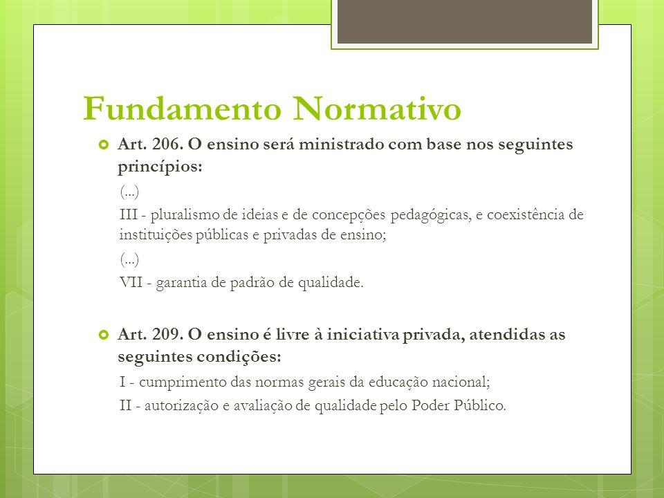 Fundamento Normativo  Art. 206. O ensino será ministrado com base nos seguintes princípios: (...) III - pluralismo de ideias e de concepções pedagógi