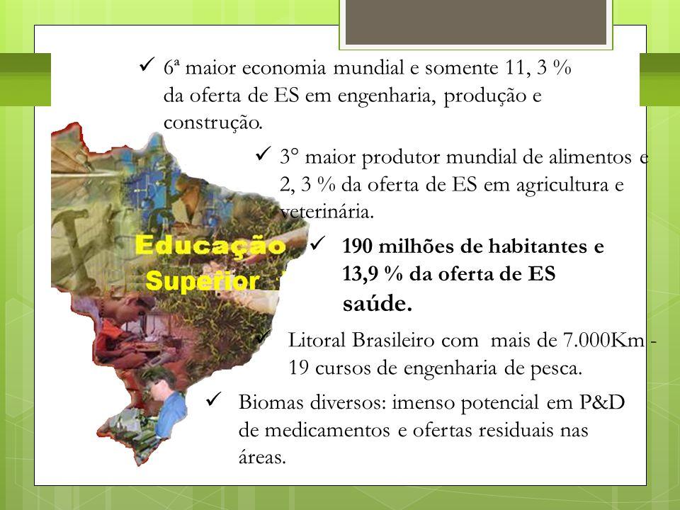 Desafio 2: Matriz da Oferta da Educação Superior  Litoral Brasileiro com mais de 7.000Km - 19 cursos de engenharia de pesca.  3° maior produtor mund