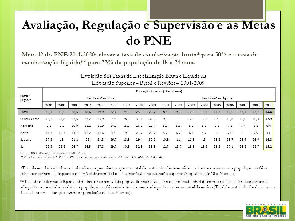 Avaliação, Regulação e Supervisão e as Metas do PNE Meta 12 do PNE 2011-2020: elevar a taxa de escolarização bruta* para 50% e a taxa de escolarização