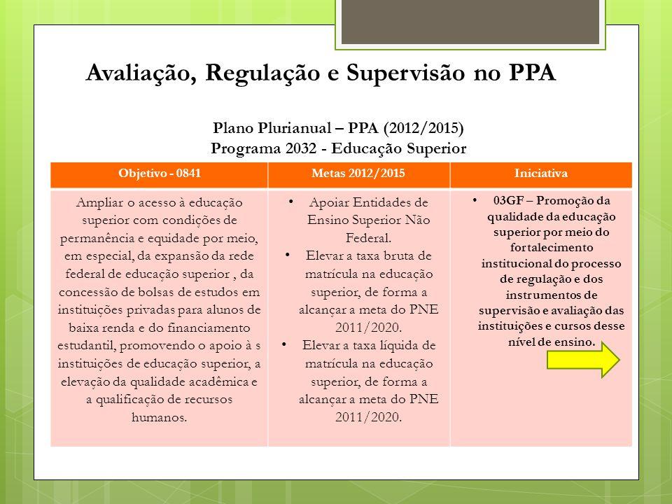 Objetivo - 0841Metas 2012/2015Iniciativa Ampliar o acesso à educação superior com condições de permanência e equidade por meio, em especial, da expans