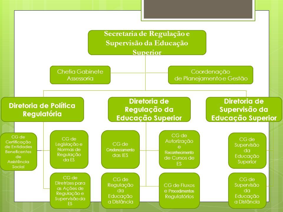 Secretaria de Regulação e Supervisão da Educação Superior Chefia Gabinete Assessoria Coordenação de Planejamento e Gestão Diretoria de Política Regulatória Diretoria de Regulação da Educação Superior Diretoria de Supervisão da Educação Superior CG de Legislação e Normas de Regulação da ES CG de Diretrizes para as Ações de Regulação e Supervisão da ES CG de Credenciamento das IES CG de Regulação da Educação a Distância CG de Autorização e Reconhecimento de Cursos de ES CG de Fluxos e Procedimentos Regulatórios CG de Supervisão da Educação Superior CG de Supervisão da Educação a Distância CG de Certificação de Entidades Beneficentes de Assistência Social