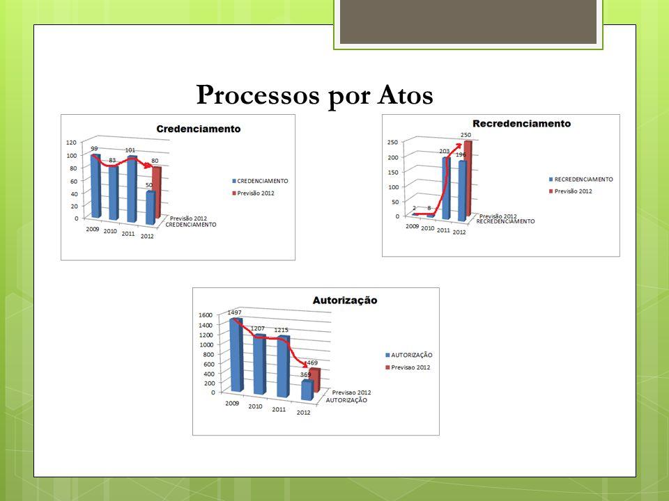 Processos por Atos