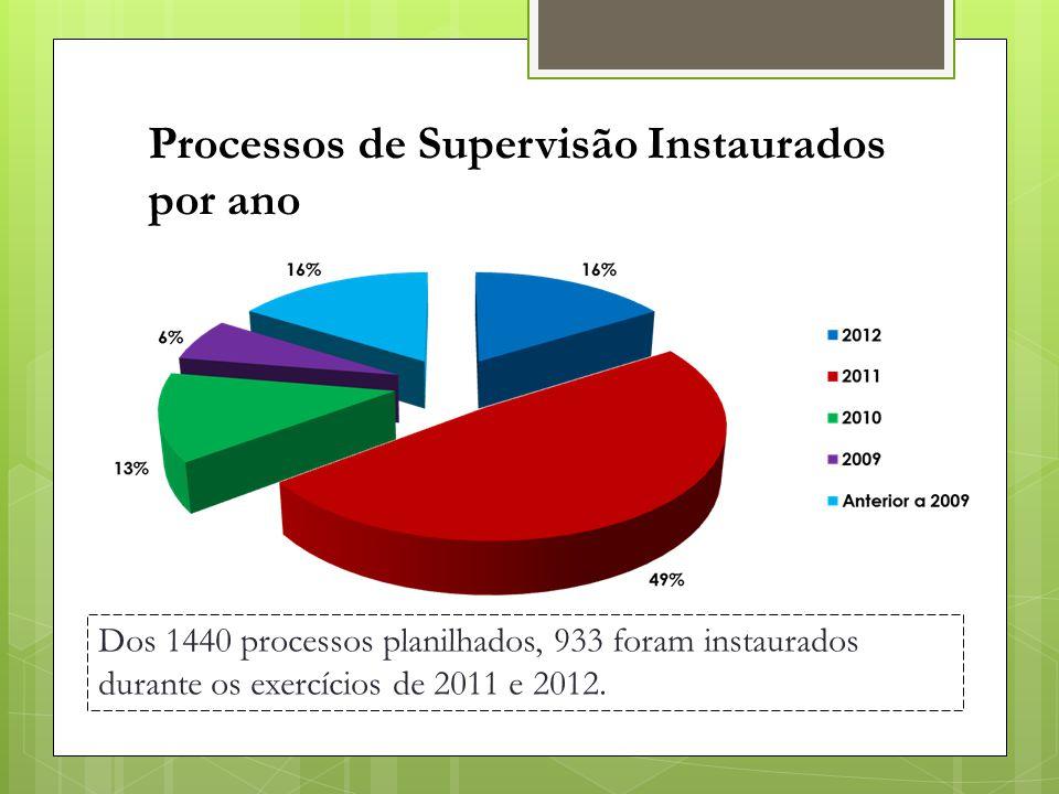 Dos 1440 processos planilhados, 933 foram instaurados durante os exercícios de 2011 e 2012. Processos de Supervisão Instaurados por ano