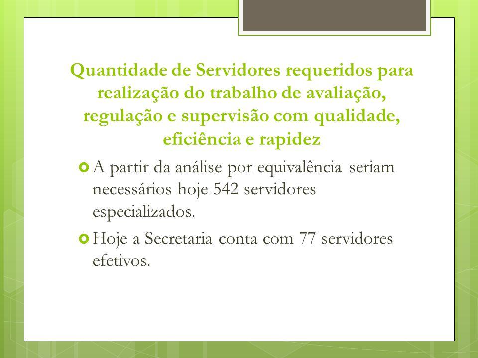 Quantidade de Servidores requeridos para realização do trabalho de avaliação, regulação e supervisão com qualidade, eficiência e rapidez  A partir da análise por equivalência seriam necessários hoje 542 servidores especializados.