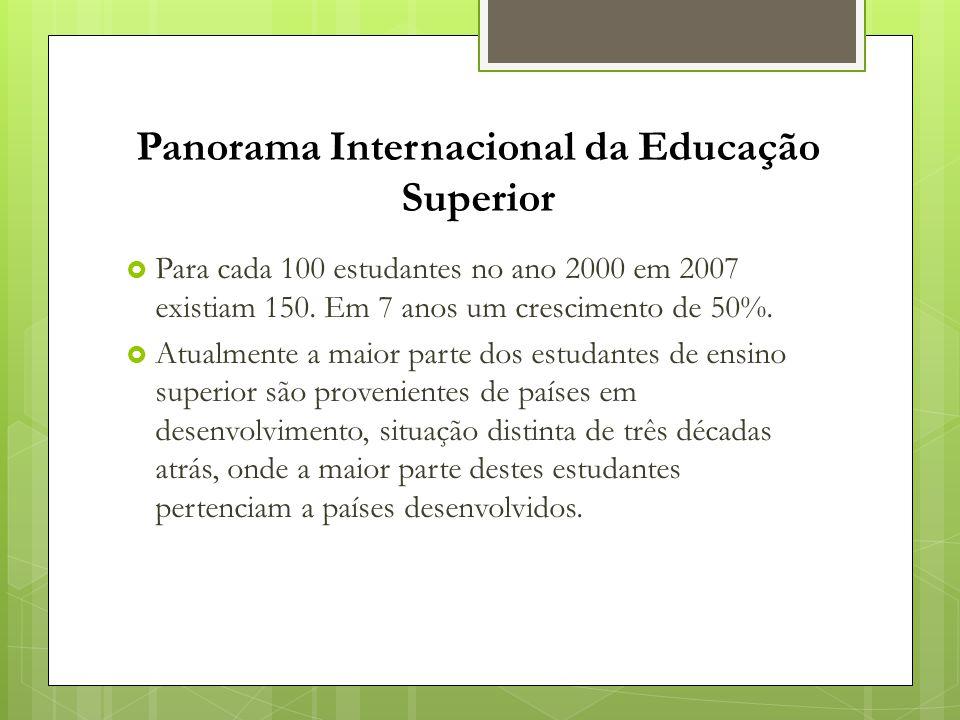 Panorama Internacional da Educação Superior  Para cada 100 estudantes no ano 2000 em 2007 existiam 150. Em 7 anos um crescimento de 50%.  Atualmente