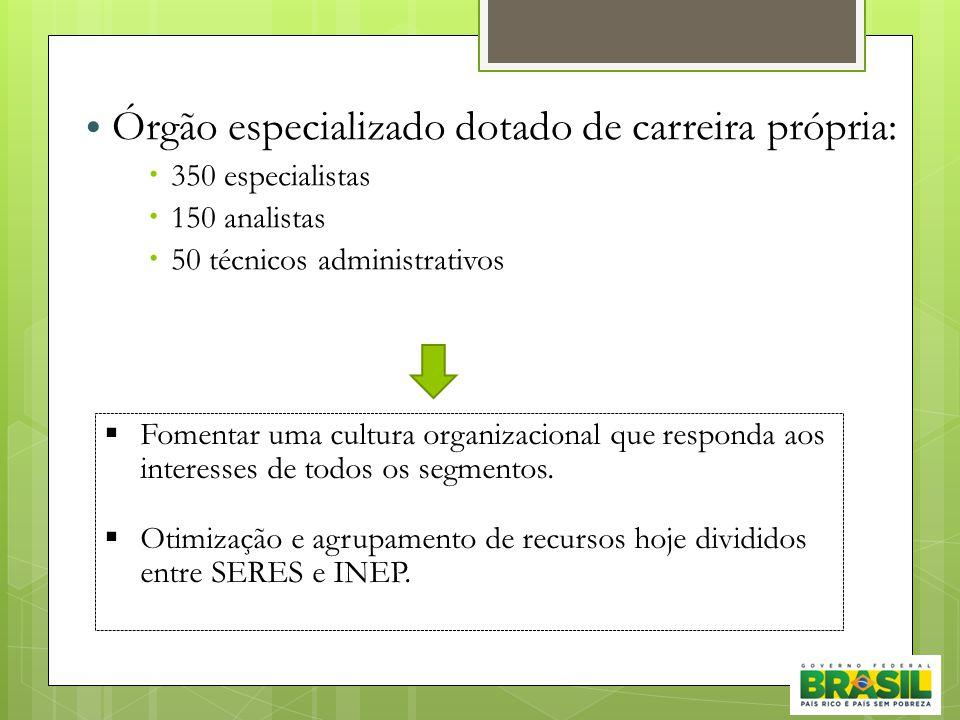 • Órgão especializado dotado de carreira própria:  350 especialistas  150 analistas  50 técnicos administrativos  Fomentar uma cultura organizacio