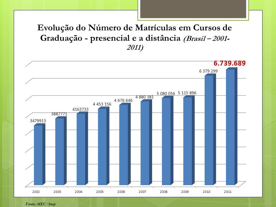 Evolução do Número de Matrículas em Cursos de Graduação - presencial e a distância (Brasil – 2001- 2011) Fonte: MEC / Inep