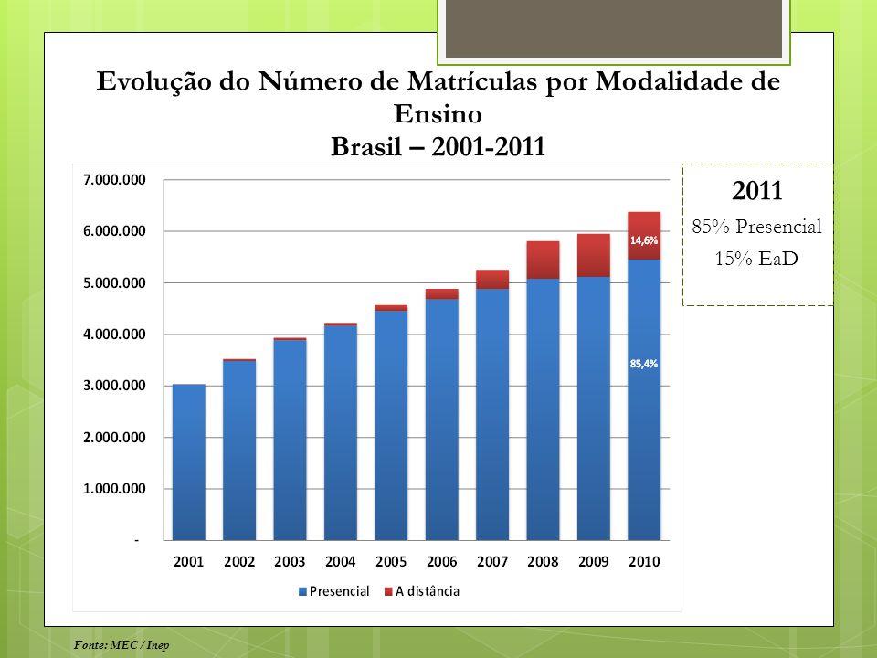 Evolução do Número de Matrículas por Modalidade de Ensino Brasil – 2001-2011 14,6% 86,4% Fonte: MEC / Inep 2011 85% Presencial 15% EaD