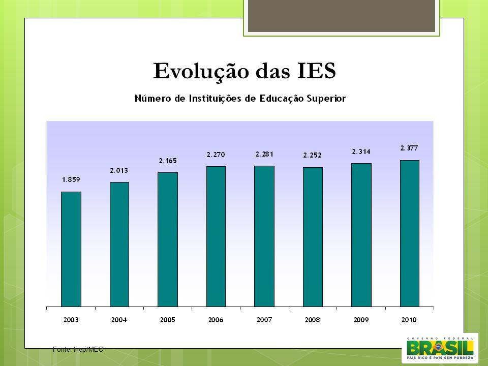 Evolução das IES Fonte: Inep/MEC