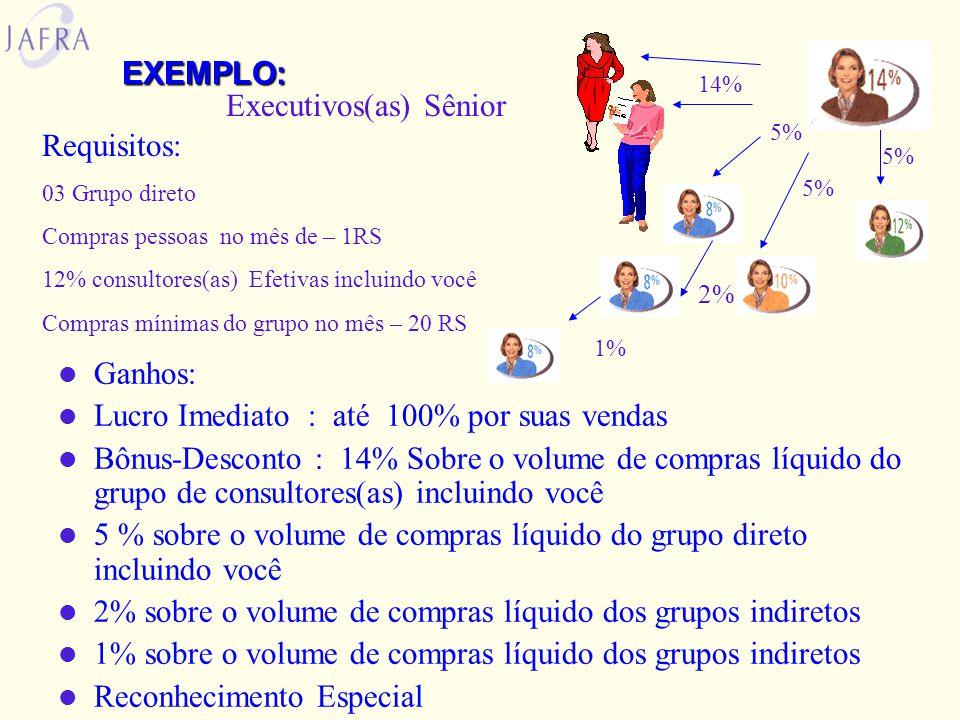EXEMPLO:  Ganhos:  Lucro Imediato : até 100% por suas vendas  Bônus-Desconto : 16% Sobre o volume de compras líquido do grupo de consultores(as) in