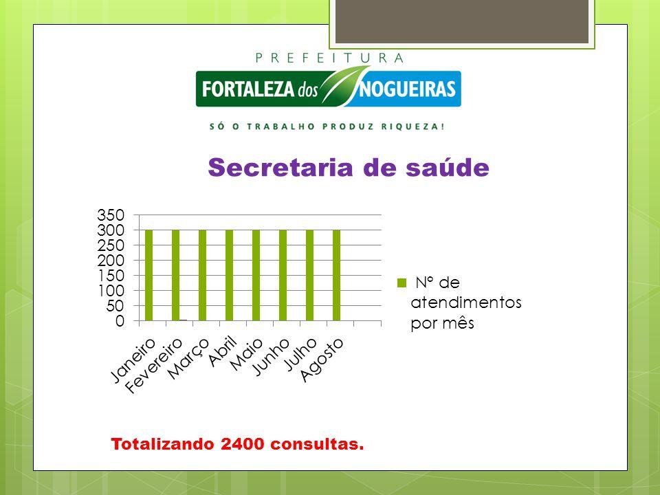Secretaria de saúde Totalizando 2400 consultas.