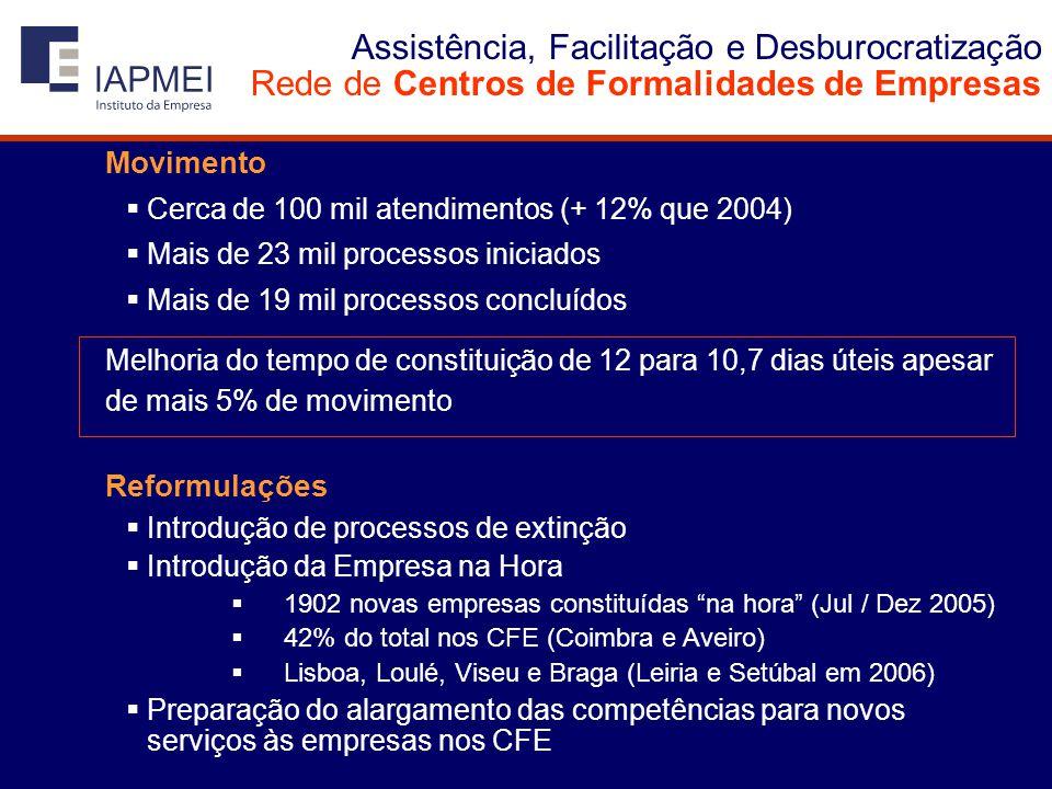 Assistência, Facilitação e Desburocratização Rede de Centros de Formalidades de Empresas Movimento  Cerca de 100 mil atendimentos (+ 12% que 2004)  Mais de 23 mil processos iniciados  Mais de 19 mil processos concluídos Melhoria do tempo de constituição de 12 para 10,7 dias úteis apesar de mais 5% de movimento Reformulações  Introdução de processos de extinção  Introdução da Empresa na Hora  1902 novas empresas constituídas na hora (Jul / Dez 2005)  42% do total nos CFE (Coimbra e Aveiro)  Lisboa, Loulé, Viseu e Braga (Leiria e Setúbal em 2006)  Preparação do alargamento das competências para novos serviços às empresas nos CFE