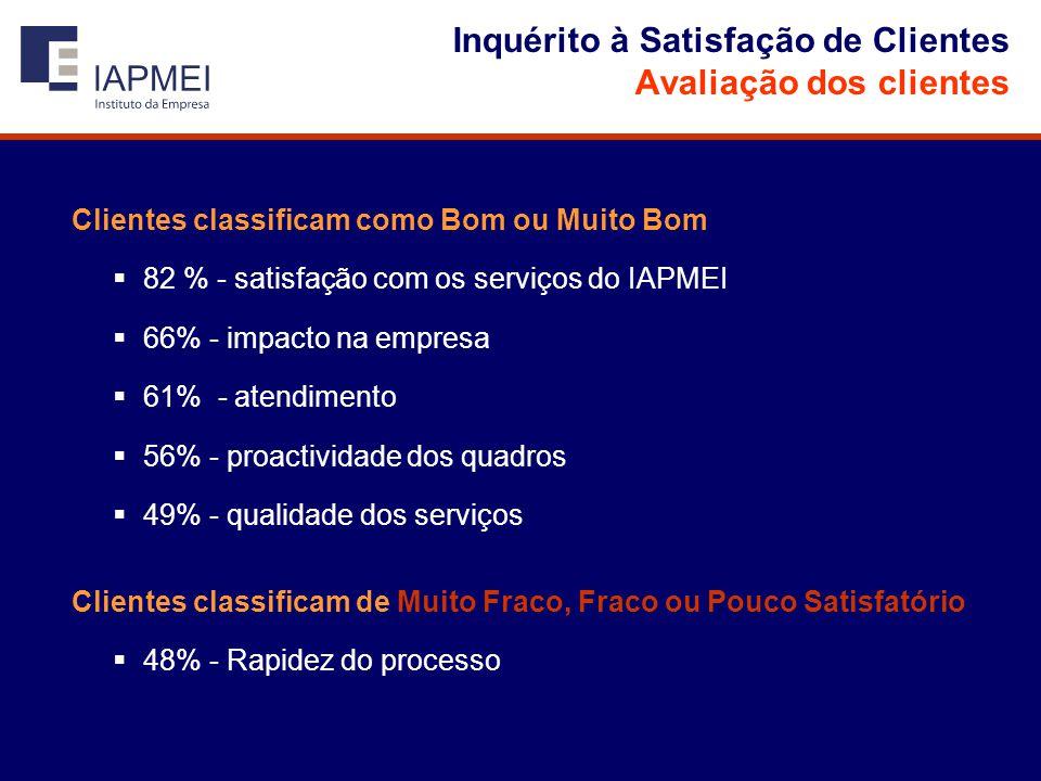 Inquérito à Satisfação de Clientes Avaliação dos clientes Clientes classificam como Bom ou Muito Bom  82 % - satisfação com os serviços do IAPMEI  66% - impacto na empresa  61% - atendimento  56% - proactividade dos quadros  49% - qualidade dos serviços Clientes classificam de Muito Fraco, Fraco ou Pouco Satisfatório  48% - Rapidez do processo