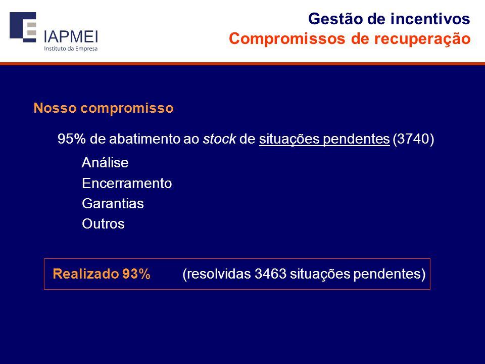 Gestão de incentivos Compromissos de recuperação Nosso compromisso 95% de abatimento ao stock de situações pendentes (3740) Análise Encerramento Garantias Outros Realizado 93% (resolvidas 3463 situações pendentes)