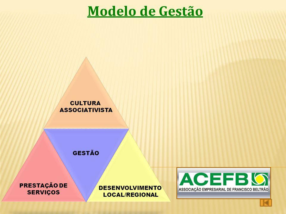 Modelo de Gestão PRESTAÇÃO DE SERVIÇOS PROMOÇÃO CULTURA ASSOCIATISTA DESENVOLVIMENTO LOCAL/REGIONAL PRESTAÇÃO DE SERVIÇOS CULTURA ASSOCIATIVISTA GESTÃ