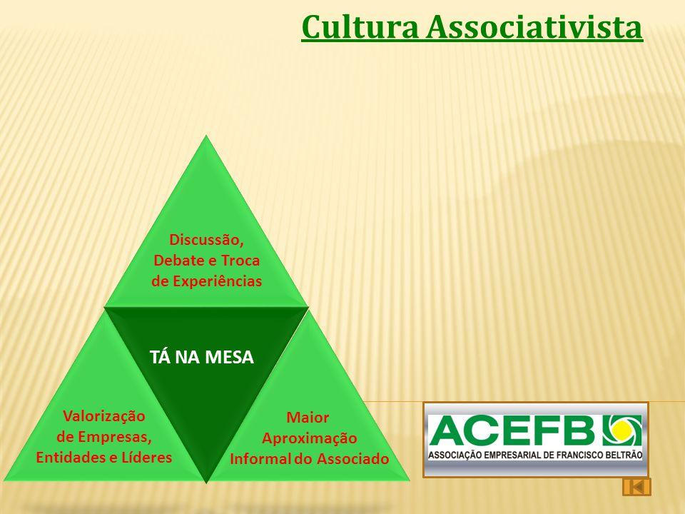 Cultura Associativista PRESTAÇÃO DE SERVIÇOS PROMOÇÃO CULTURA ASSOCIATISTA Maior Aproximação Informal do Associado Valorização de Empresas, Entidades