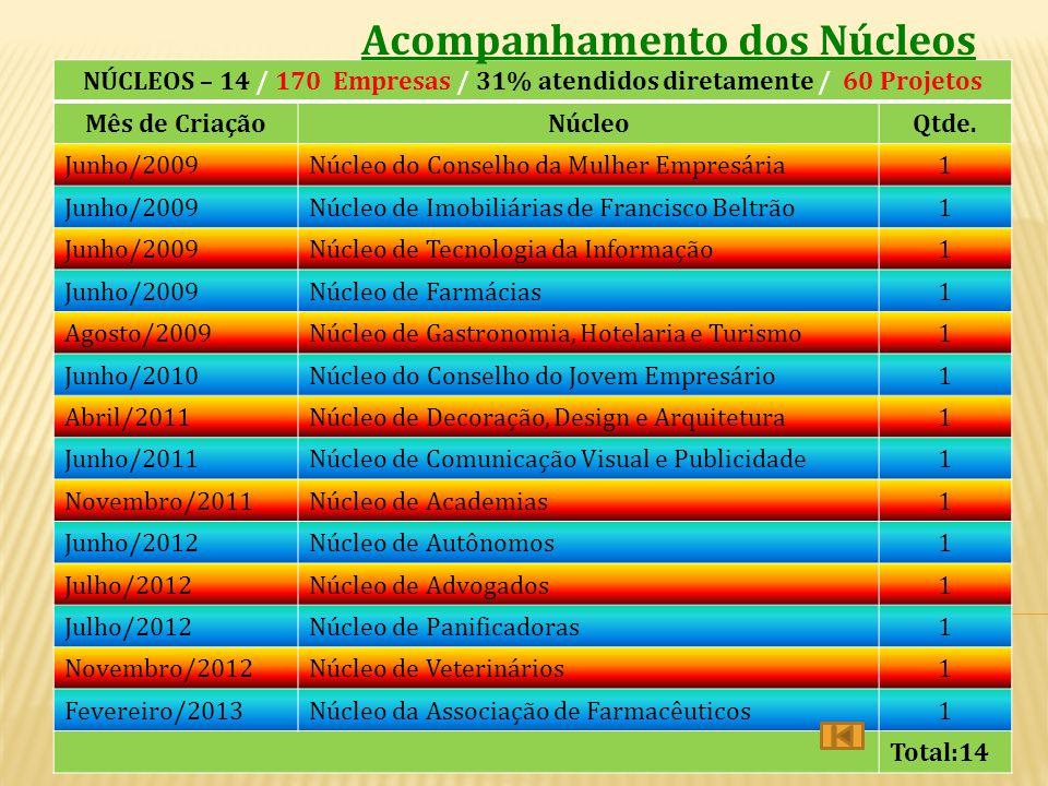 NÚCLEOS – 14 / 170 Empresas / 31% atendidos diretamente / 60 Projetos Mês de CriaçãoNúcleoQtde. Junho/2009Núcleo do Conselho da Mulher Empresária1 Jun