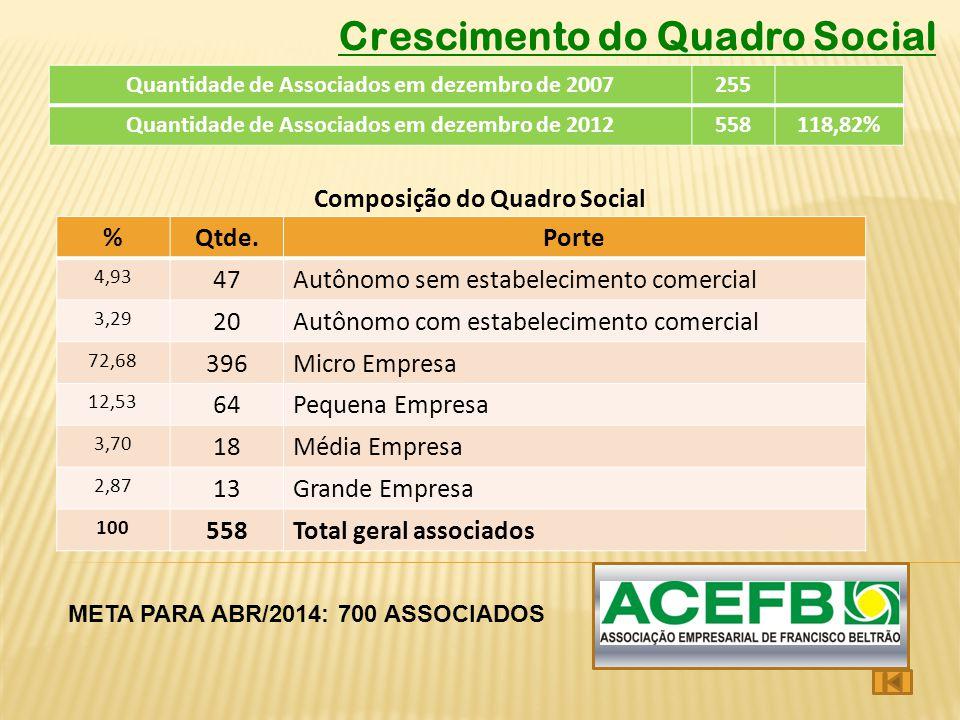 %Qtde.Porte 4,93 47Autônomo sem estabelecimento comercial 3,29 20Autônomo com estabelecimento comercial 72,68 396Micro Empresa 12,53 64Pequena Empresa