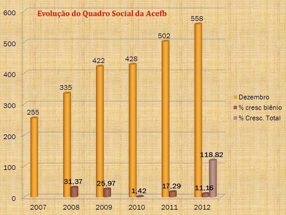 Evolução do Quadro Social da Acefb