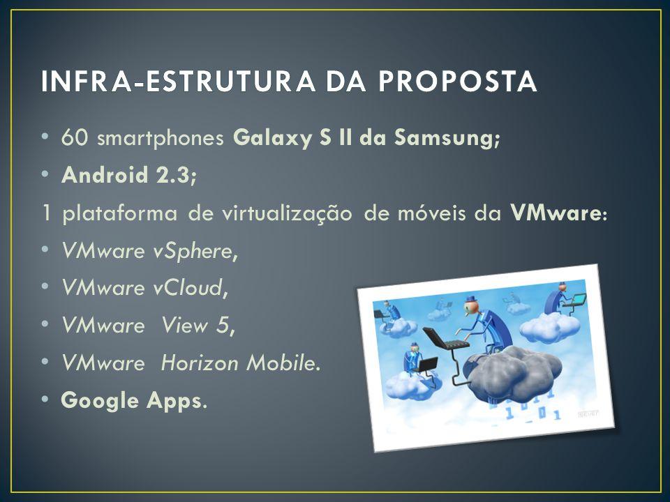 • 60 smartphones Galaxy S II da Samsung; • Android 2.3; 1 plataforma de virtualização de móveis da VMware: • VMware vSphere, • VMware vCloud, • VMware View 5, • VMware Horizon Mobile.