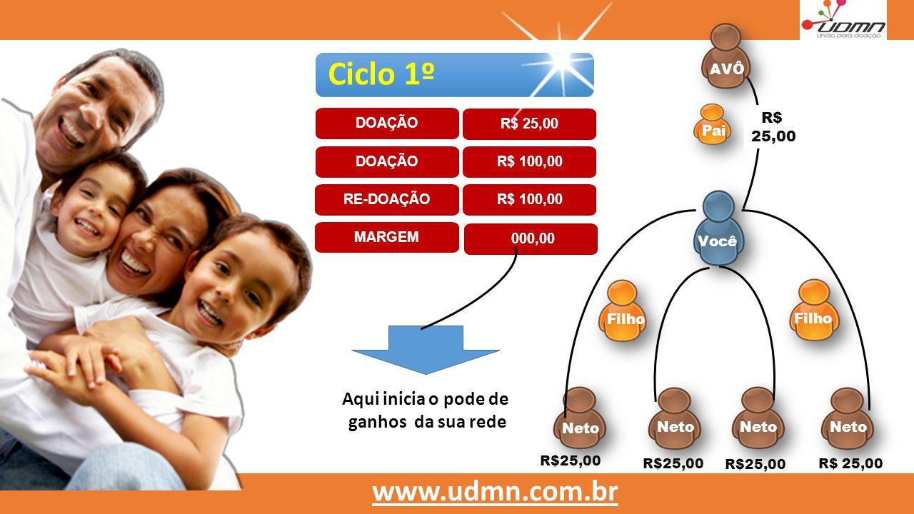 Você Filho Neto R$ 25,00 Filho Pai R$25,00 Ciclo 1º DOAÇÃO www.udmn.com.br R$ 100,00 RE-DOAÇÃO R$ 100,00 000,00 MARGEM DOAÇÃO R$ 25,00 R$ 25,00 Aqui i