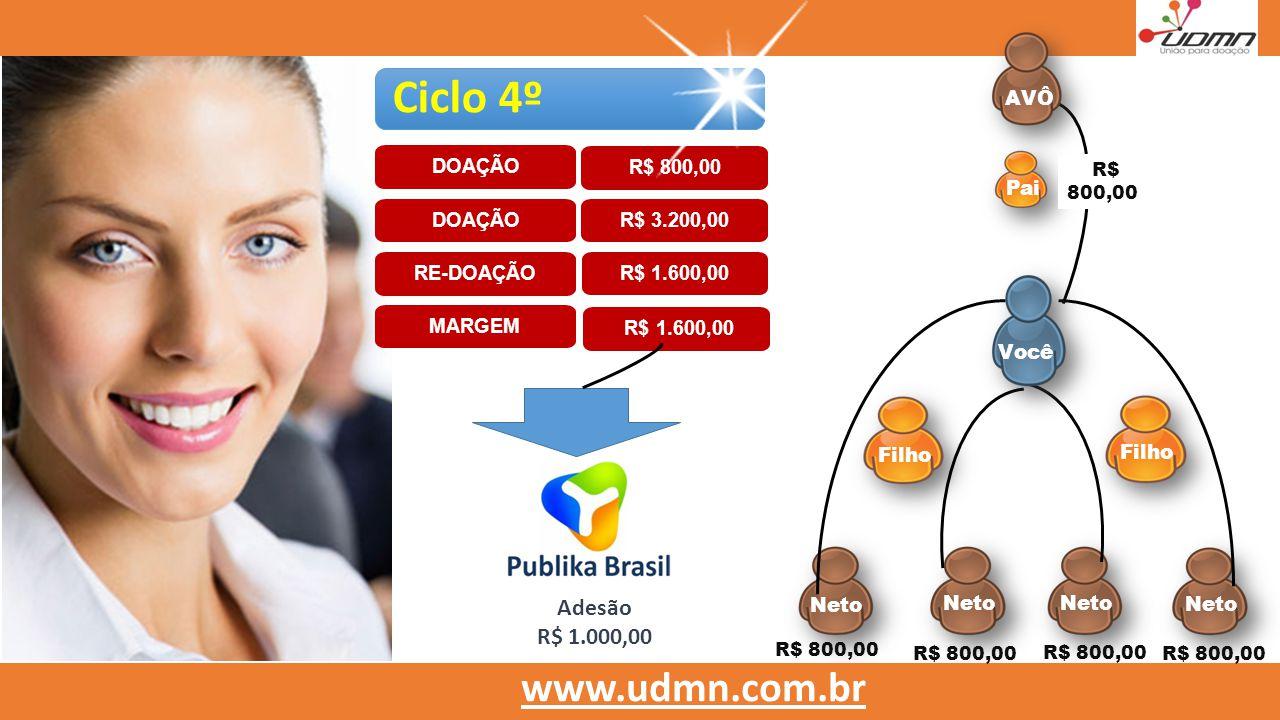 www.estoquemotors.com.br Filho Neto Filho Pai www.udmn.com.br R$ 800,00 Ciclo 4º DOAÇÃOR$ 3.200,00 RE-DOAÇÃO R$ 1.600,00 MARGEM DOAÇÃO R$ 800,00 R$ 80